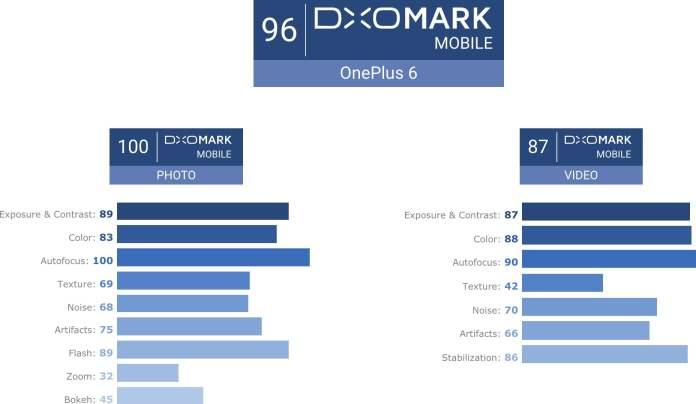 OnePlus 6 DxOMark puanı