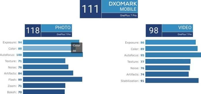 OnePlus 7 Pro DxOMark