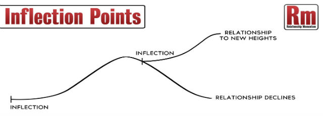 Inflection Points – The Science of Relational Milestones | Don Connelly & Associates
