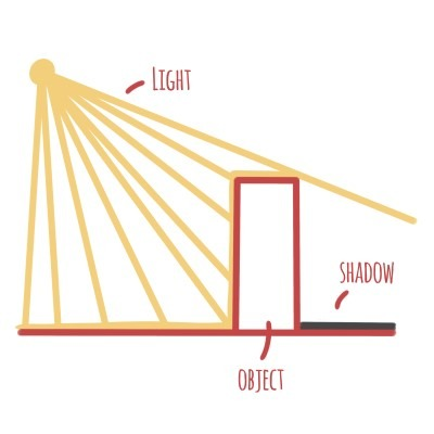 Very simply put, shadow is when there isn't any Direct Light hitting the object.