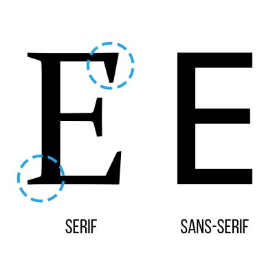 The difference between a serif and a sans serif font! Notice the lack of serifs in the second image.