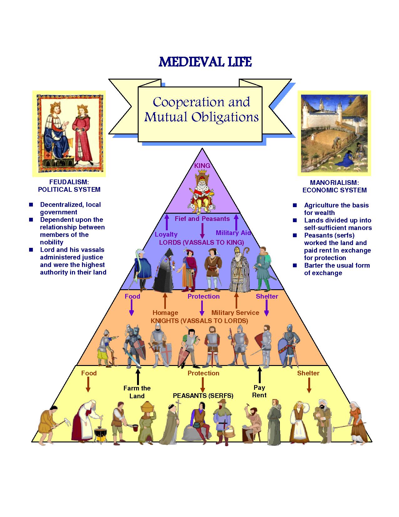 Feudalism Worksheet