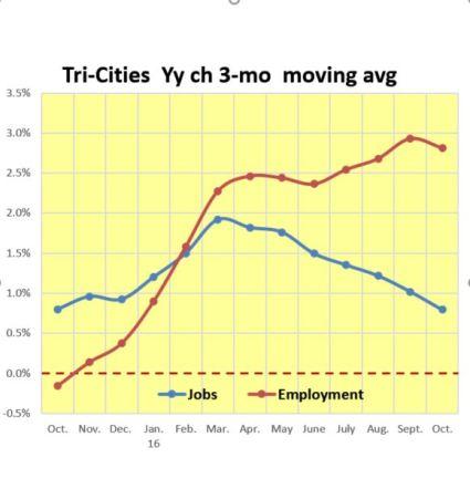 oct-jobs-v-employment