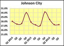 johnson-city-share