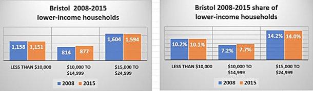 bristol-lower-income
