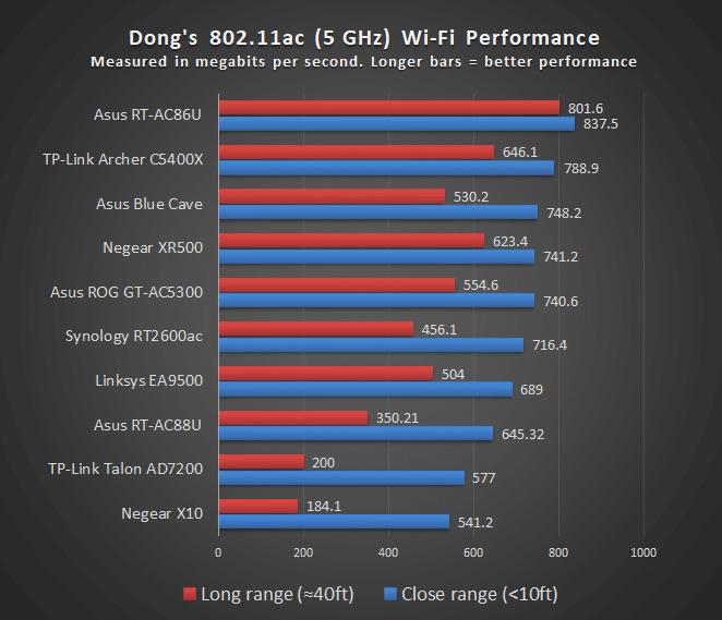 Asus RT-AC86U AiMesh Wi-Fi Router Review - Dong Knows Tech