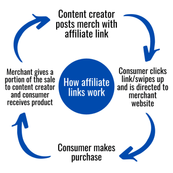 A circular rotating graph of how affiliate links work. Step 1, a content creator posts merch with affiliate link. Step 2, consumer clicks the link and is directed to merchant website. Step 3, consumer makes a purchase. Step 4, merchant gives a portion of the sale to content creator, and consumer receives product.