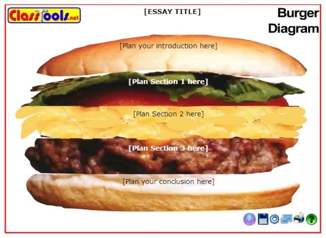 burgerdiagram