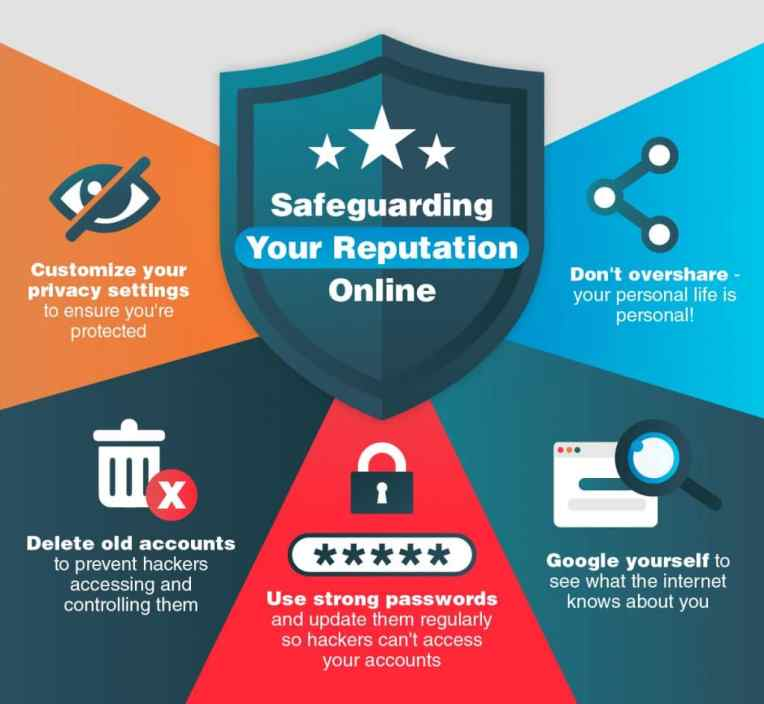safeguarding your information online