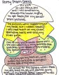 Hamburger Narrative: a strategy to learn topic, details, and concluding sentence.