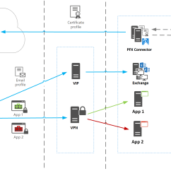 Microsoft Infrastructure Diagram Wiring Symbol For Relay Simple Block Sccm Architecture