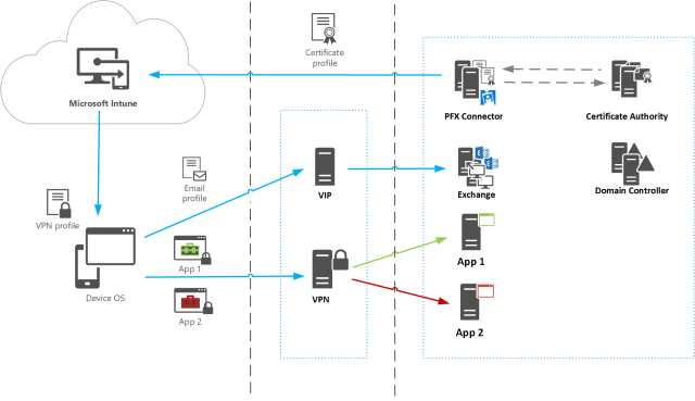 Part 1 – Deploying Microsoft Intune PFX connector in an Enterprise world…mon practices