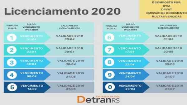 Tabela do Licenciamento e IPVA de 2020 do Detran em Santa Maria RS