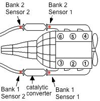 O2 sensors
