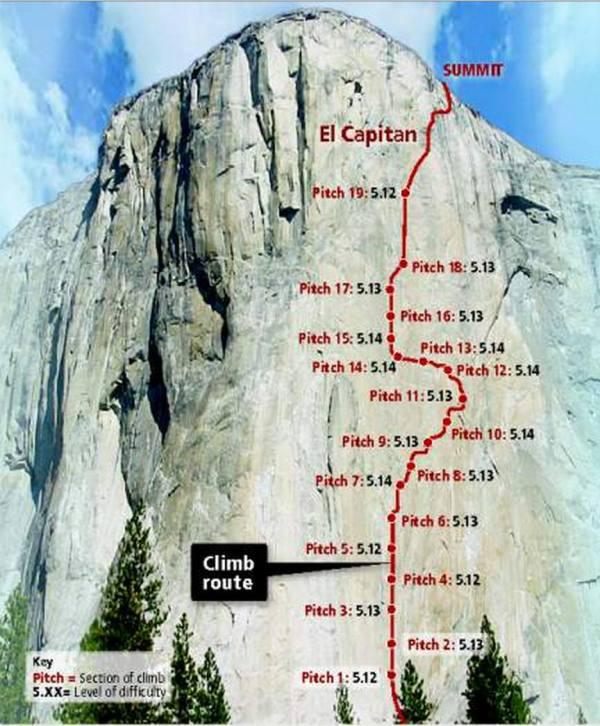 Yosemite El Capitan Climbing Routes