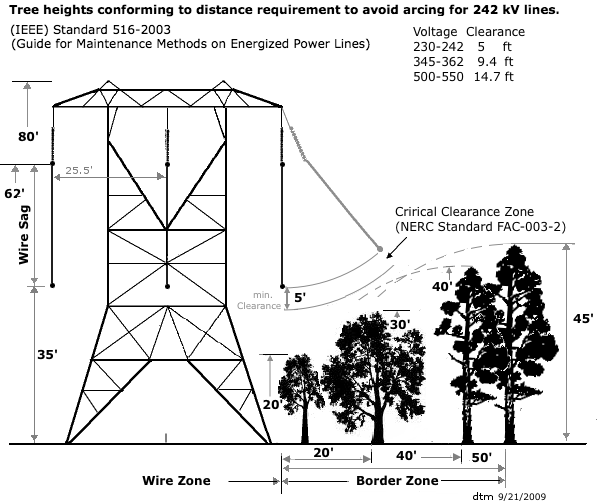 Board of Public Utilities (BPU) Vegetation Management Plan