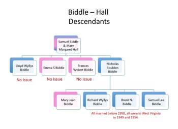 biddle-hall-descendants
