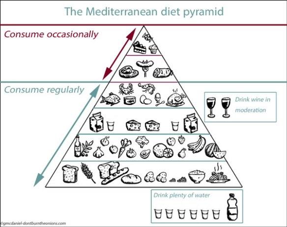 diet-pyramid