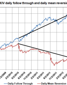 One note if looks at simulated xiv before you can see this isn   the only time mean reversion would have dominated same thing also vxx don fear bear rh dontfearthebear wordpress