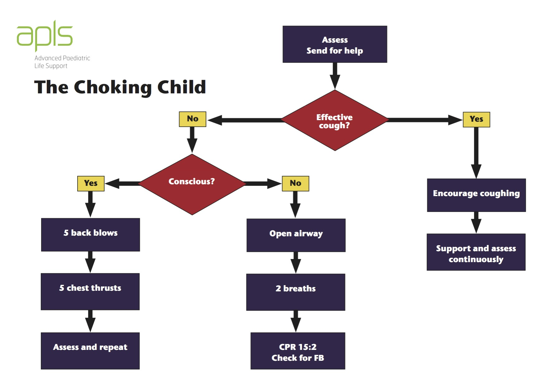 Foreign bodies in the body of a child. First aid