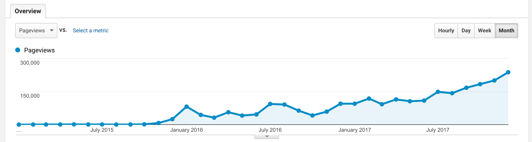 A screenshot of three years of website traffic