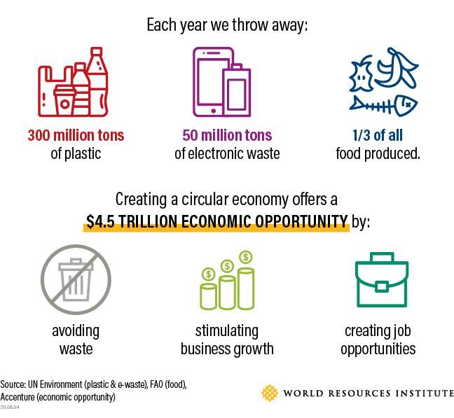 Benefits of a circular economy