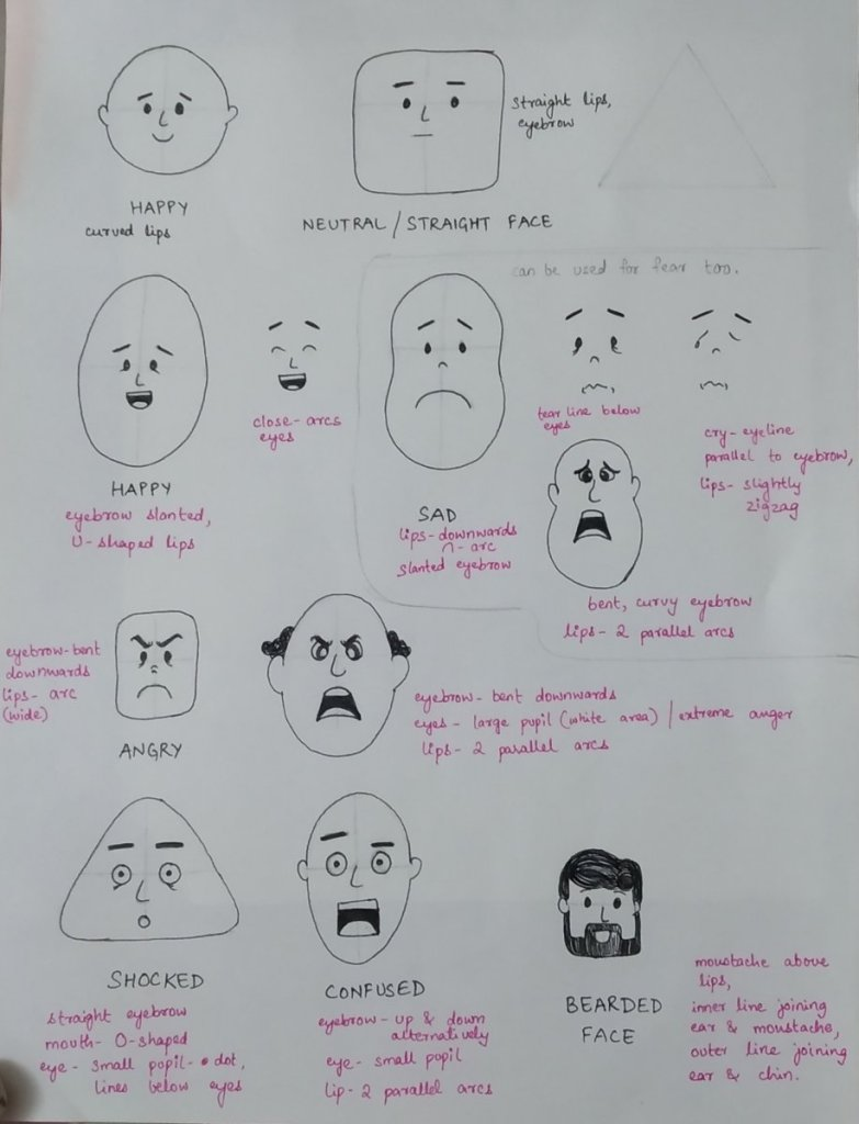 Practice sketch Another live session by @mooddoodle This is how I studied facial expressions &#x1f60