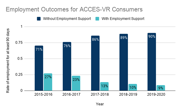 ACCES-VR Employment Outcomes: 5-year Review Table