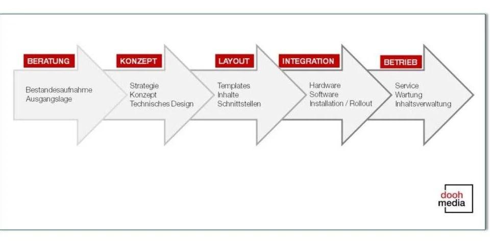 Services Projektmanagement Infografik