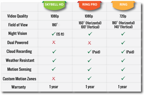 small resolution of skybell vs ring comparison table