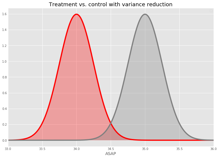 Reducing variability makes experimental changes easier to detect. As before, these distributions are only illustrative