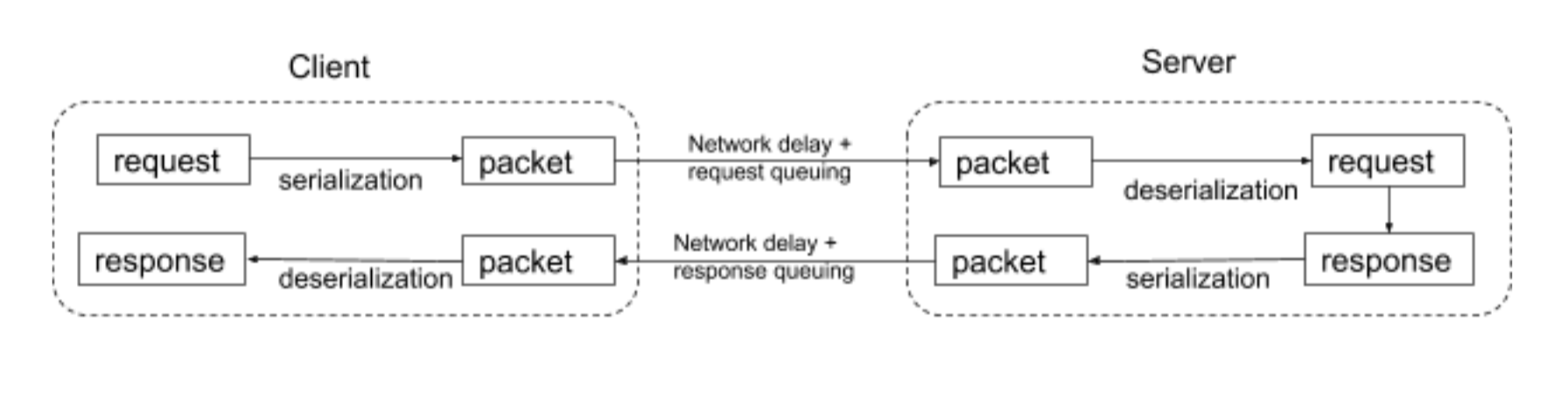 Serialization, deserialization, and network queuing are all factors that add to network overhead.