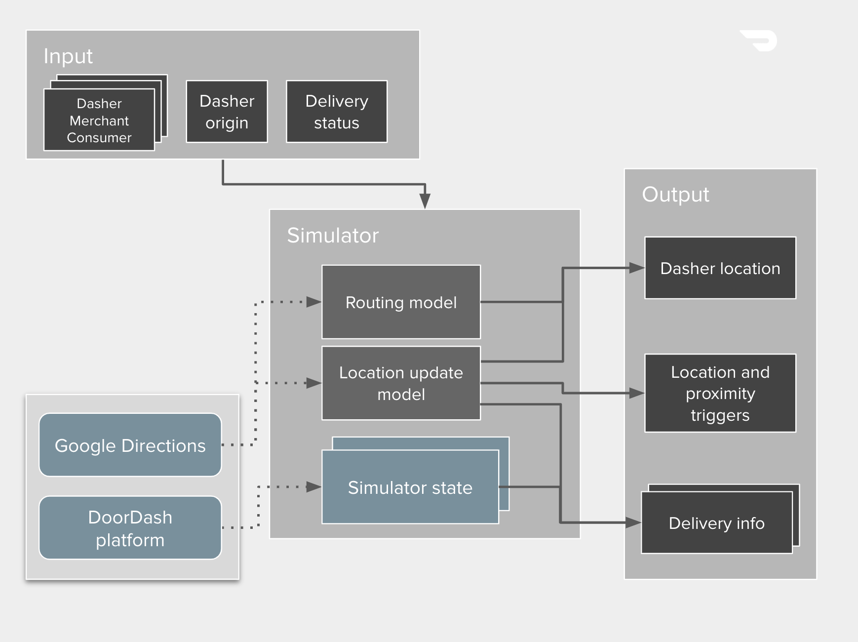 Figure 2: Our simulator takes inputs from DoorDash platform components and our test data, delivering information that lets us verify any new location logic.