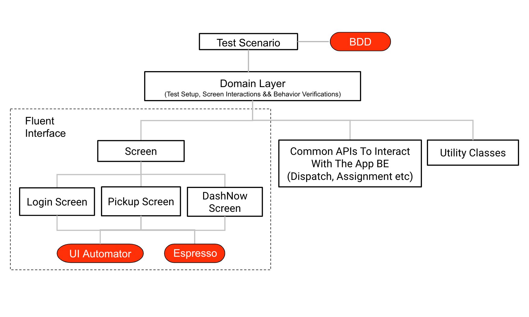 In our UI automation framework for our Android Dasher app, we use a Fluent design pattern to name interactions in our domain-specific language.