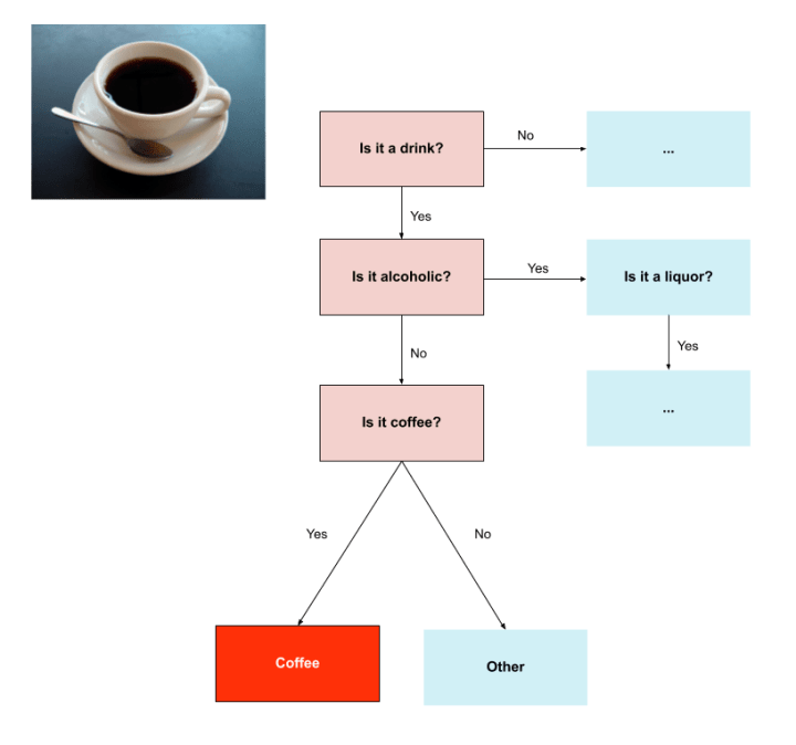 Instead of directly asking if an item is coffee, we go through a few stages, collecting the answers in each stage, allowing us to annotate more granular categories in the future as we expand our taxonomy.