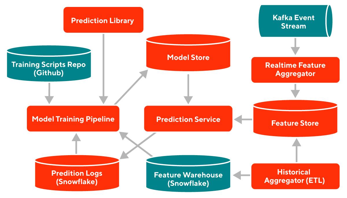 ML platform high level architecture