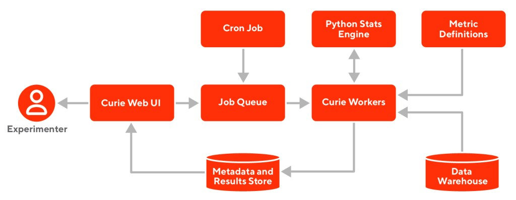 Architecture of Curie experimentation platform