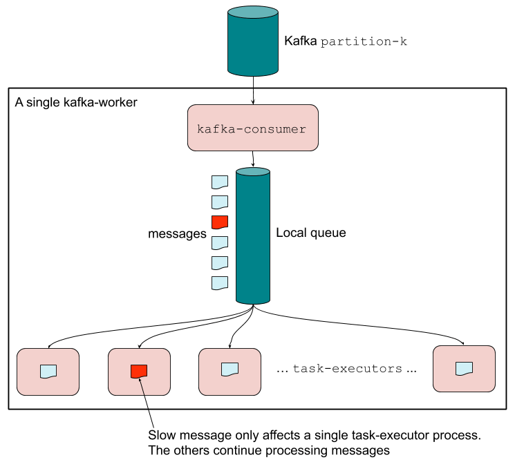 Figure 4: Our non-blocking Kafka Worker consists of a local message queue and two types of processes: a kafka-consumer process and multiple task-executor processes. While a kafka-consumer may read from multiple partitions, for simplicity we'll depict just one. This diagram shows that a slow-processing message (in red) only blocks a single task-executor till it completes, while other messages behind it in the partition continue to be processed by other task-executors.