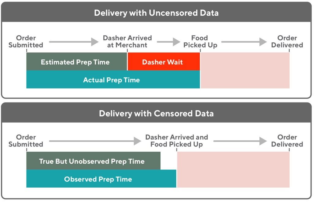 Here are two diagrams that show the delivery timeline for two hypothetical deliveries, one with censored data and one with uncensored data about the prep time estimation.