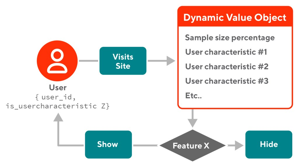 A flowchart of how Dynamic Values control what features are exposed to users
