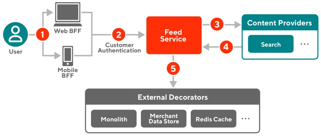 flowchart of how the feed service provides visualizations to customers
