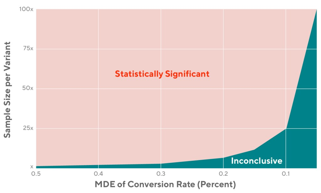 Chart that shows the relationship between minimum detectable effect (MDE) of conversion rate and sample size per variant