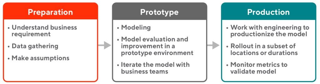 Workflow diagram showing 3P model