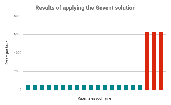 A Graph showing the effects of implementing Gevent