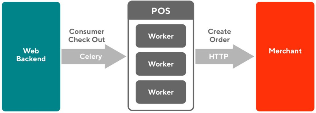 a flowchart of how the DoorDash POS system communicates with the backend and Merchant systems.