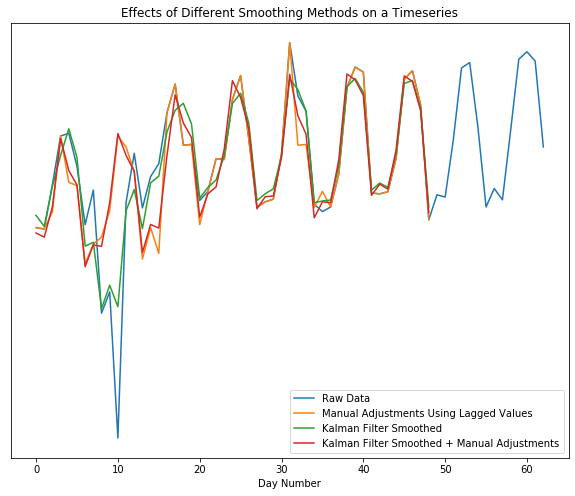 Effects of different smoothing methods on a timeseries