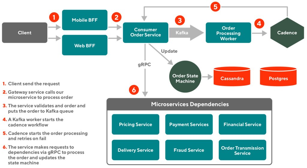 Diagram depicting the architecture our checkout microservice