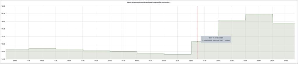 Graph showing model monitoring