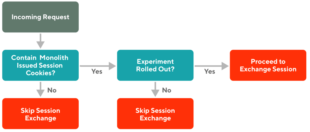 Diagram of incoming request flow