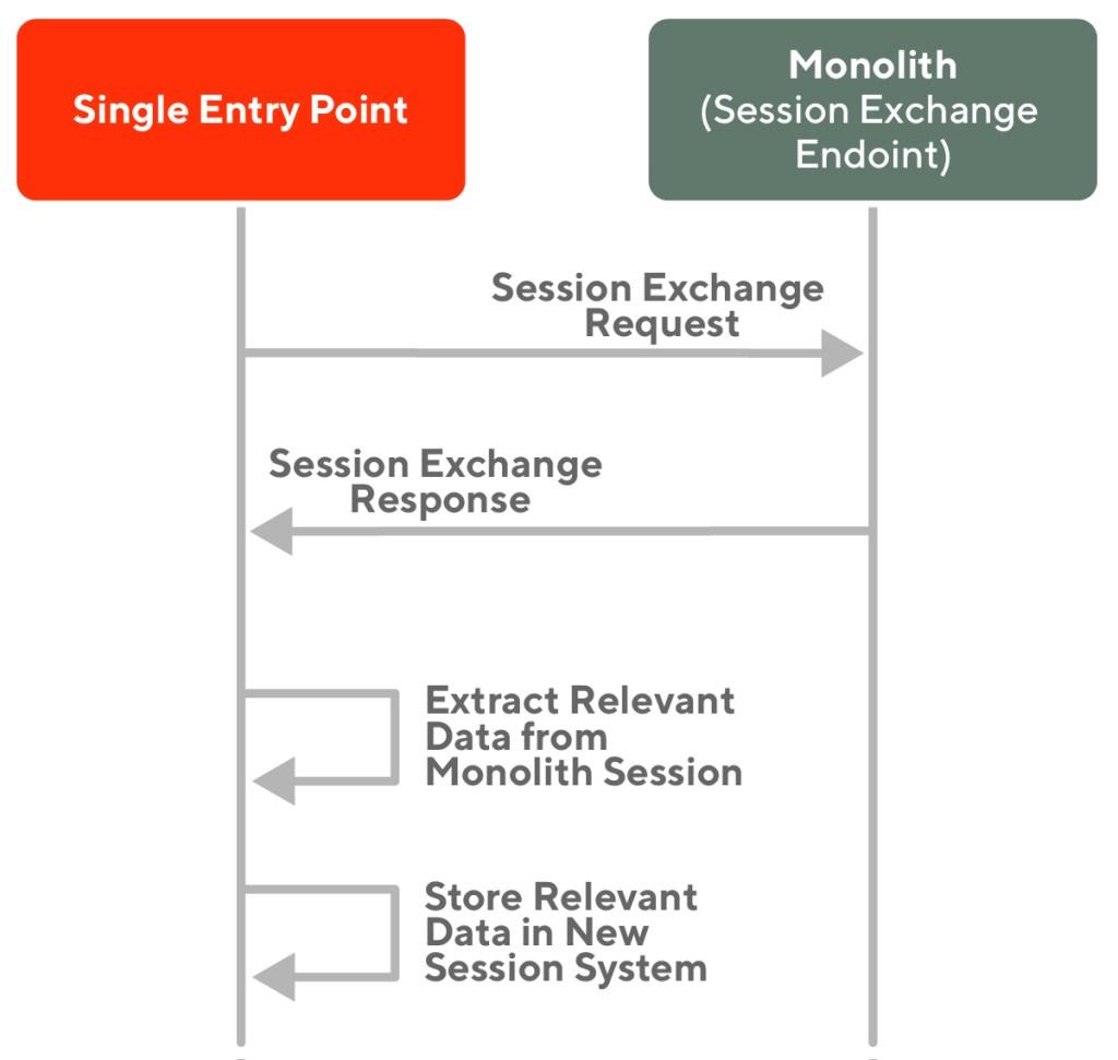 Diagram of session information exchange
